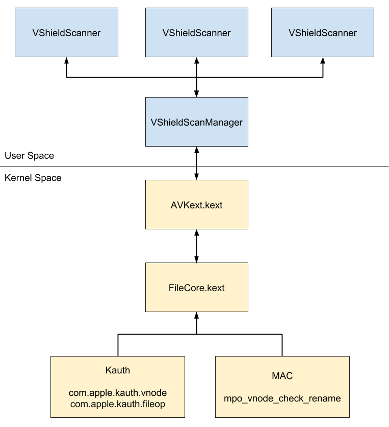 McAfee Virus Scanning Architecture